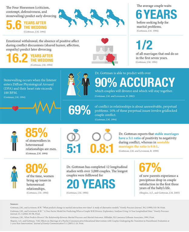 Couples-Marriage-Counseling-infographic